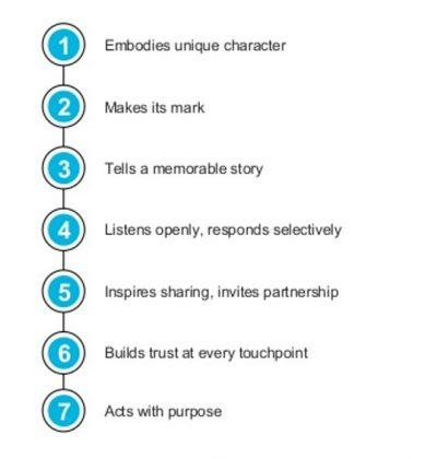 confiance client facteurs