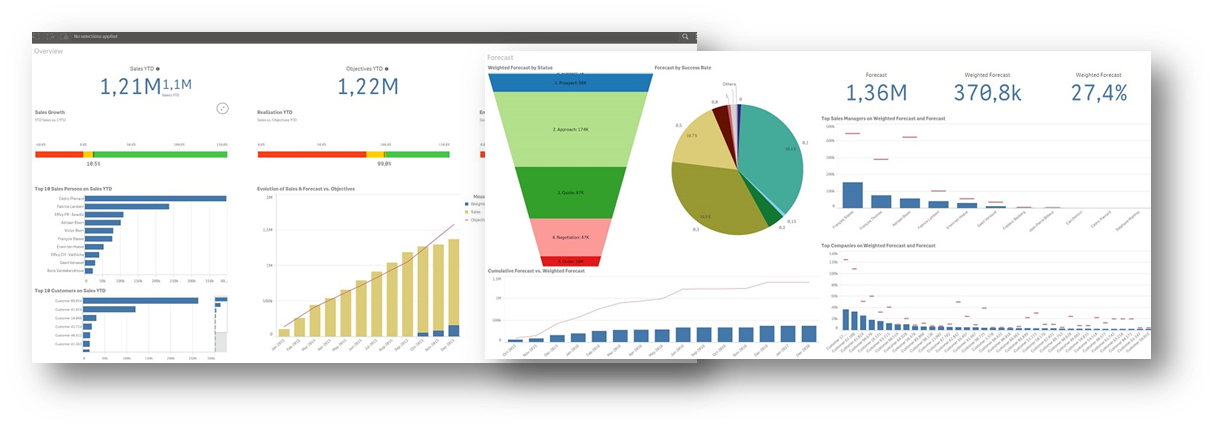 Qlik Dashboards