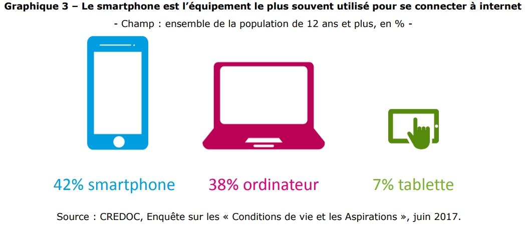 smarthone-equipement-leader-internet