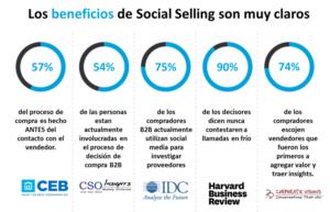 social selling beneficios