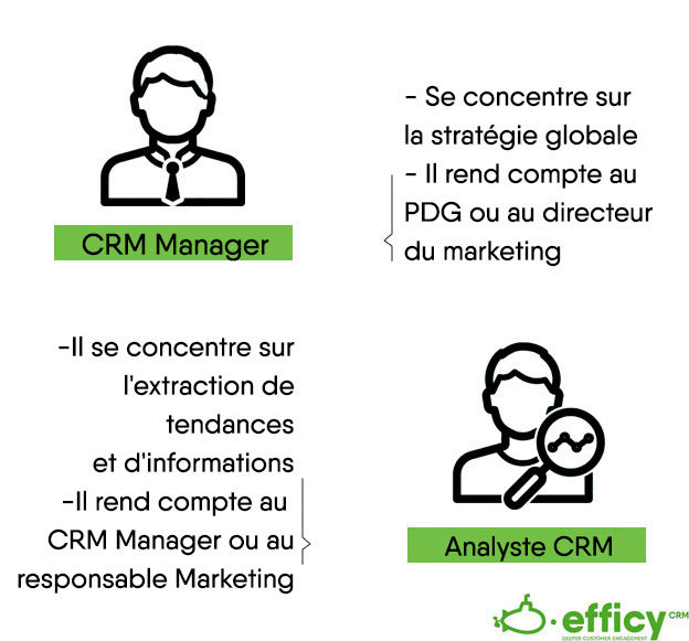 CRM Manager vs Analyste CRM
