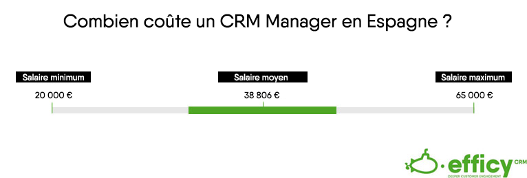 salaire CRM Manager