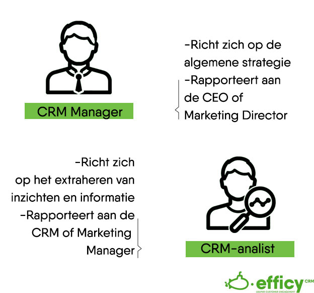 CRM Manager vs CRM-analist