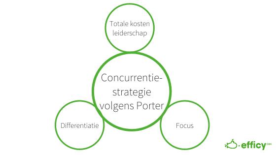 Concurrentiestrategie volgens Porter