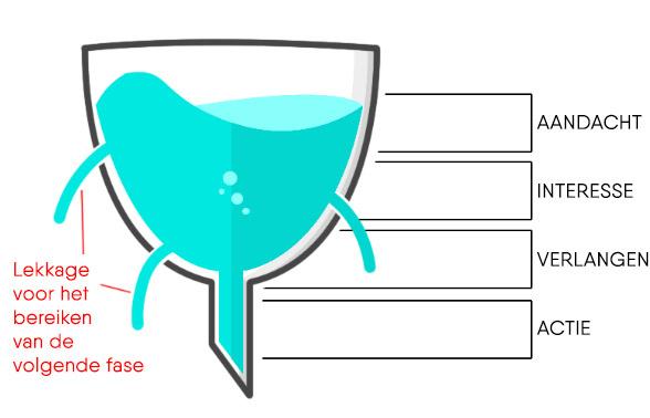 AIDA sales funnel