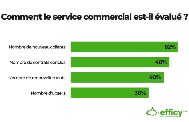 aligner les objectifs du service de ventes