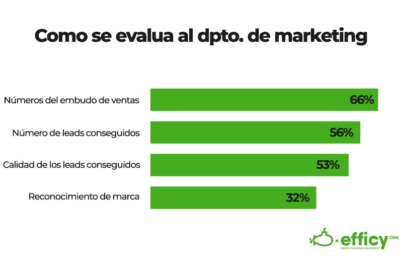 alineacion en los objetivos de marketing