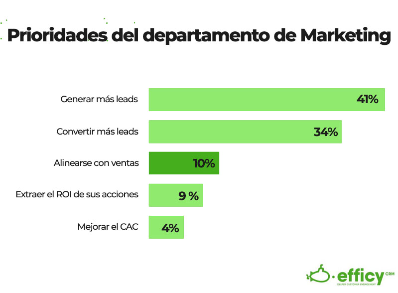 alineacion de los objetivos de marketing