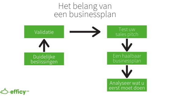 business plan fasen