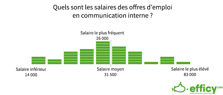 offres de salaire en communication interne