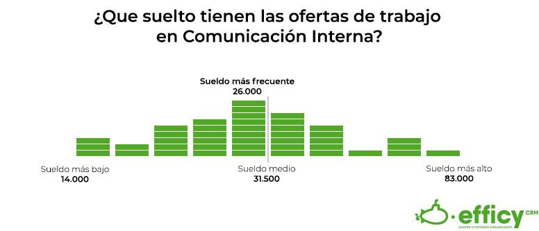 cuanto se cobra en comunicación interna