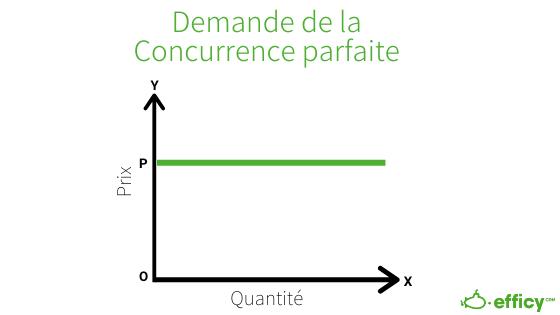 courbe de la concurrence parfaite