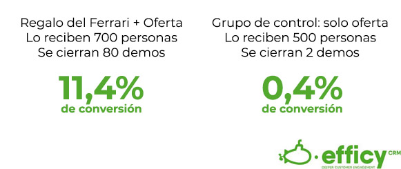 conversion del account based marketing