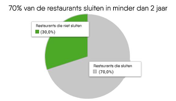 CRM voor restaurants