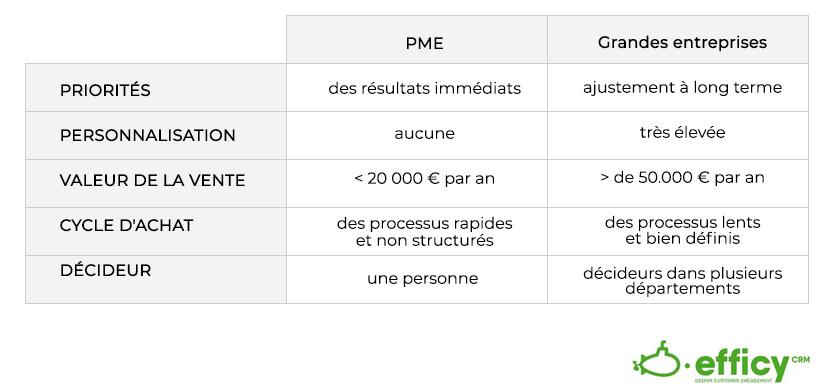 Différences de processus entre les grandes entreprises et les PME