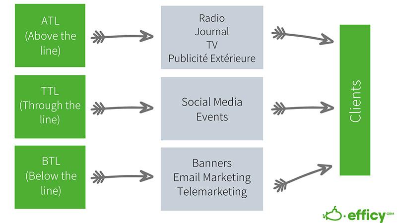 différents types de publicité