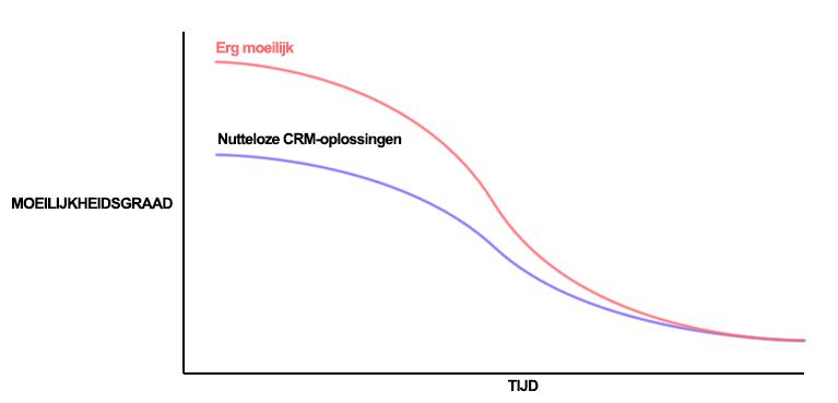 Eenvoudig CRM