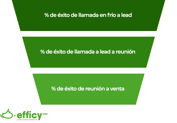 KPI de venta