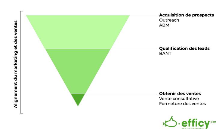 plan de vente et de marketing pour les grandes entreprises