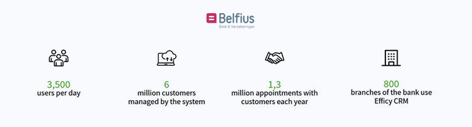 Examples of businesses using a CRM - Belfius Bank