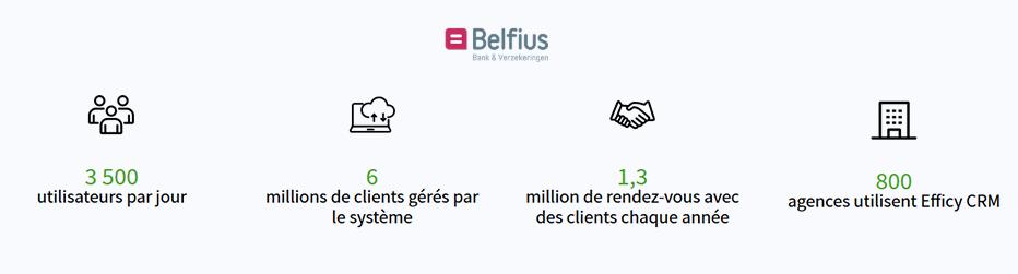 Exemples d'entreprises qui utilisent un CRM - Belfius Bank