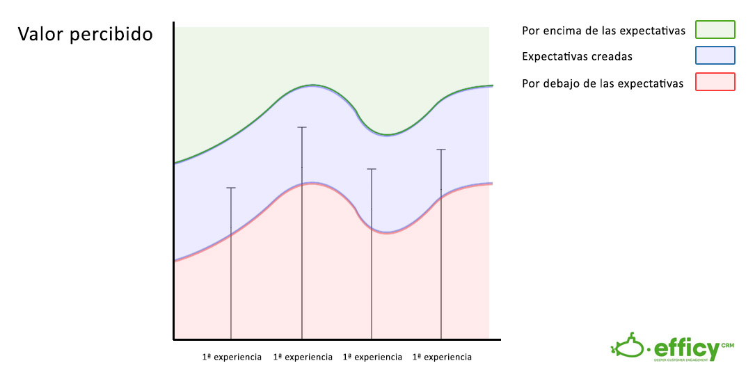 las expectativas como estrategia de fidelizacion de clientes