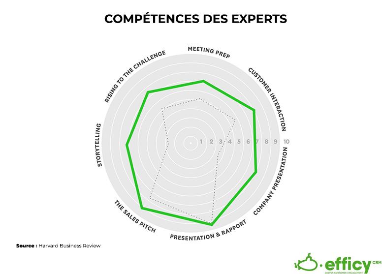 experts dans le consultative selling