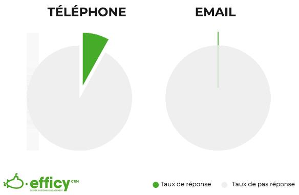 Fanatical Prospecting prospection téléphone et email