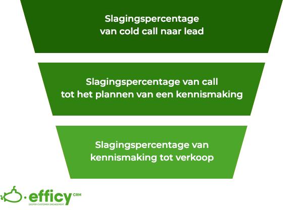 Verkoop KPI