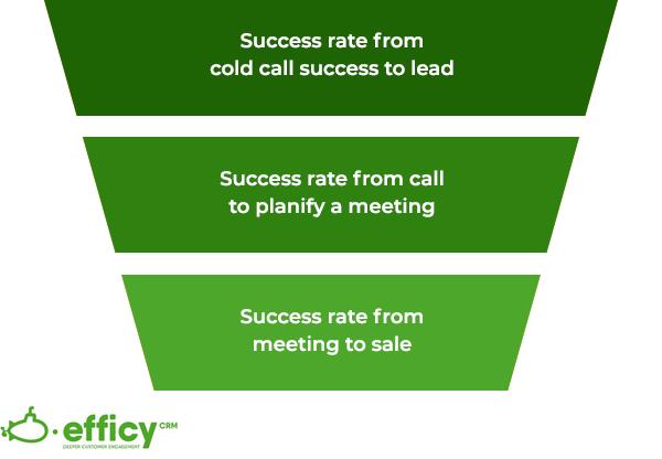 Funnel sales KPIs
