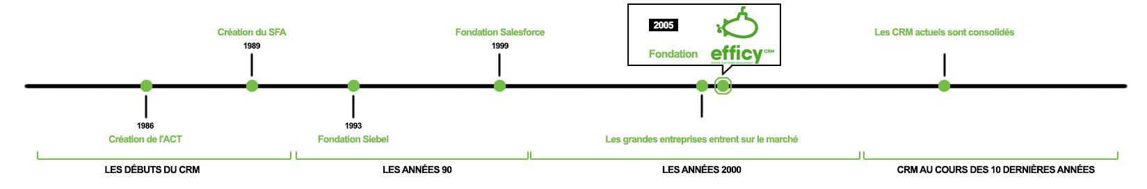 Histoire du CRM