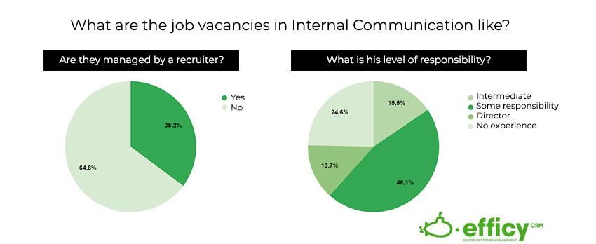 internal communication characteristics
