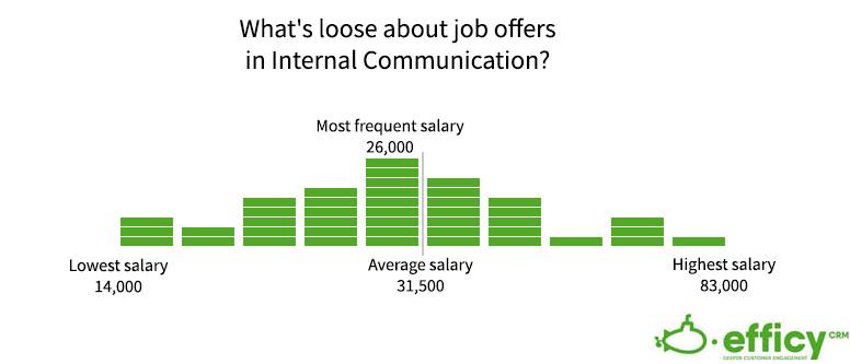 internal communication salary