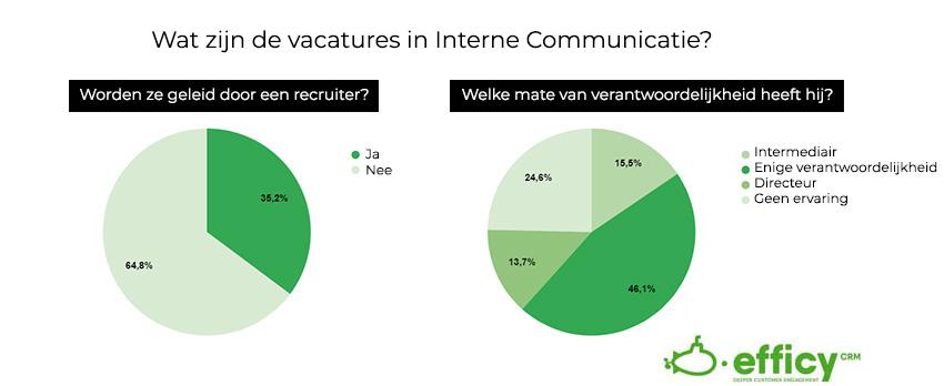 interne communicatie kenmerken