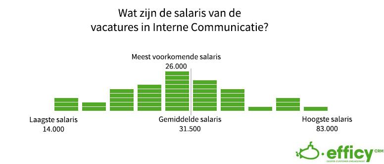 interne communicatie salaris
