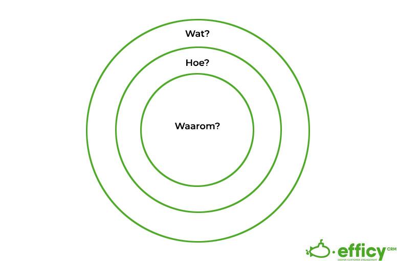 interne communicatiestrategie gouden cirkel