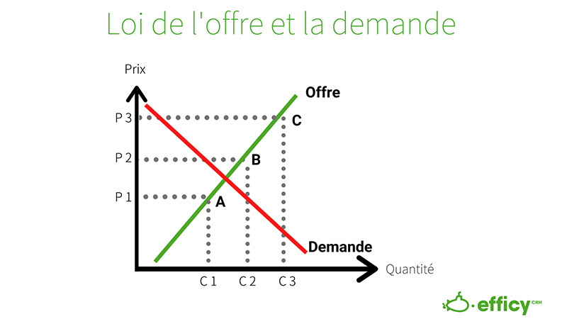 loi de l'offre et la demande