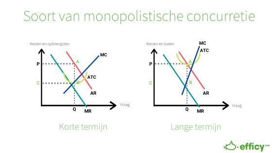 monopolistiche concurrentie