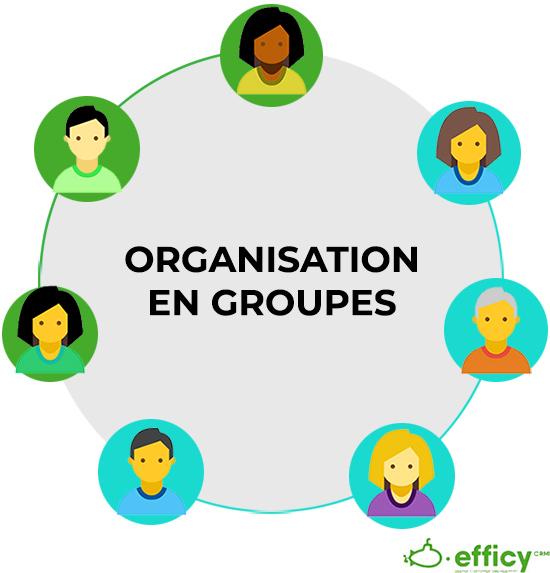 organisation des ventes en groupes