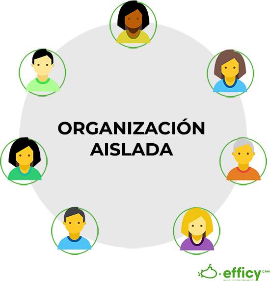organizacion de ventas en aislada