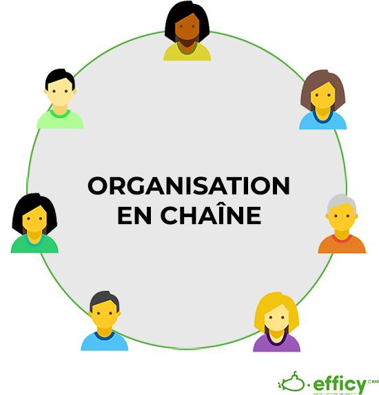 organisation en chaîne du service vente