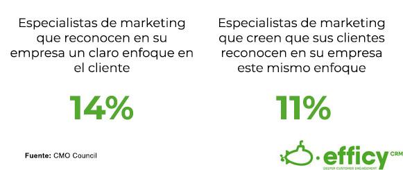 estadísticas de orientación al cliente