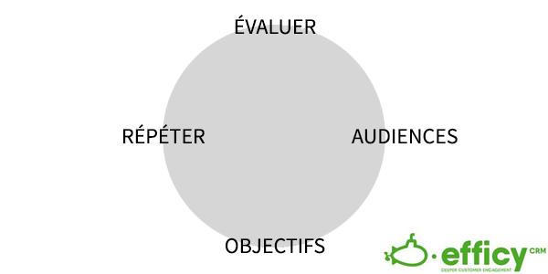 plan de communication d'entreprise processus