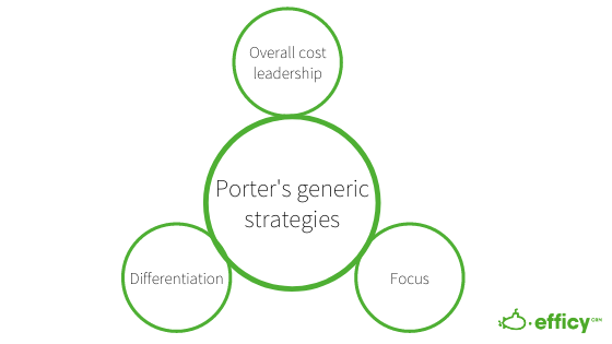 Porter Competitive Strategy