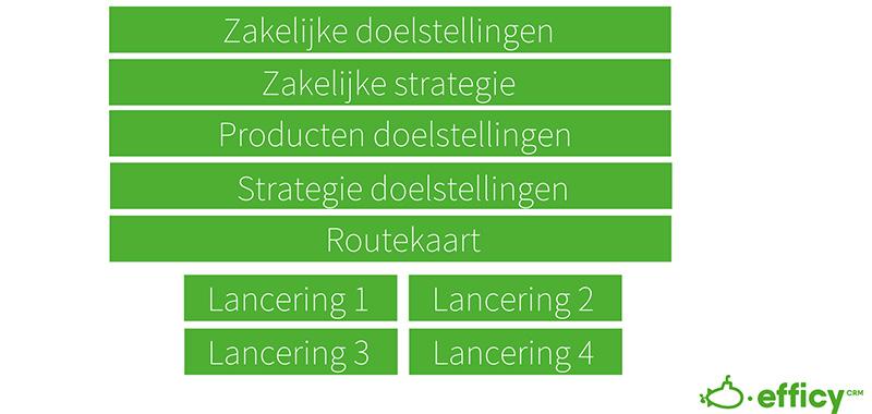 process routekaart