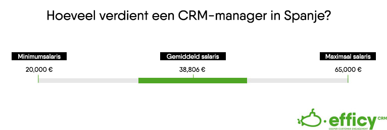 Salaris CRM Manager