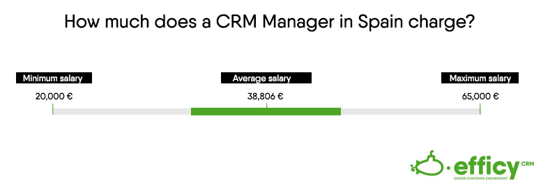 Salary CRM Manager