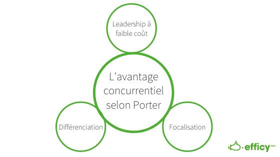 Stratégie competitive selon Porter