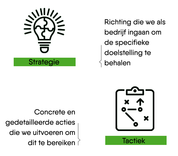 Strategie en tacktiek