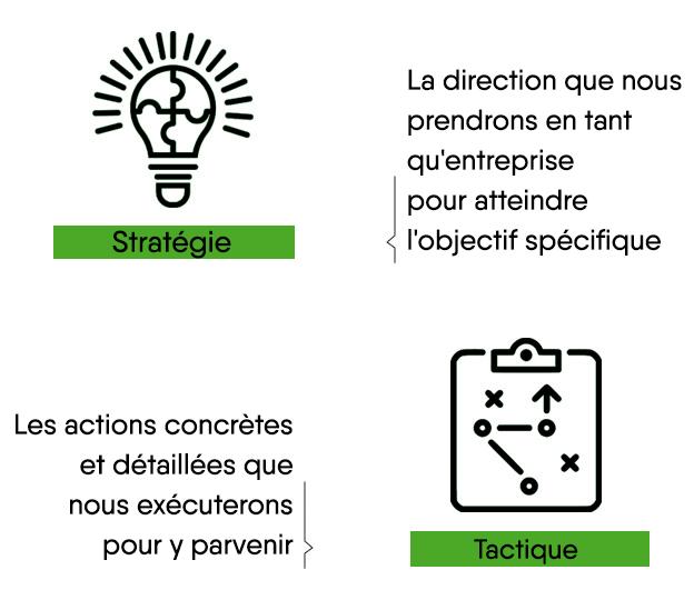 Difference entre tactique et une stratégie de fidélisation des clients